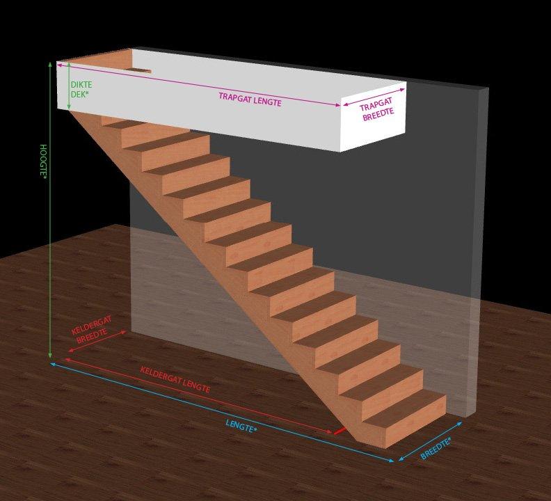 * Deze maten zijn absoluut nodig voor het uittekenen van uw trap!